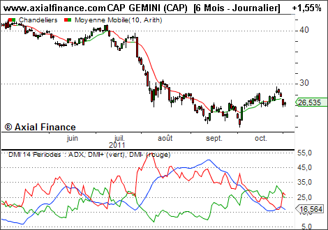 indicateur dmi
